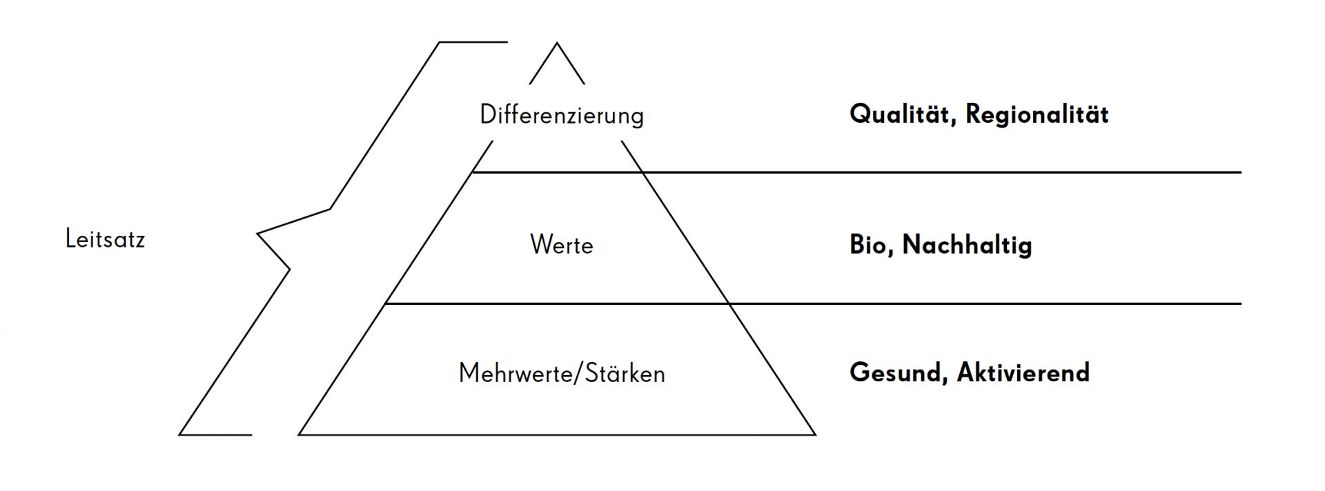 markburg – Studio für Markenbildung & Gestaltung neues